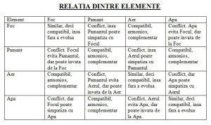 relatia-dintre-elemente