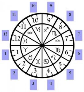 etalare astrologica